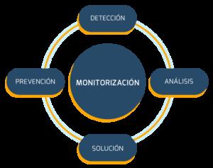 Servicios NOC - Centro de Operaciones de Redes